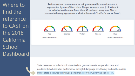 "Representation of 2018 California School Dashboard with arrow pointing to text ""Future State Measures will include performance on the California Science Test."